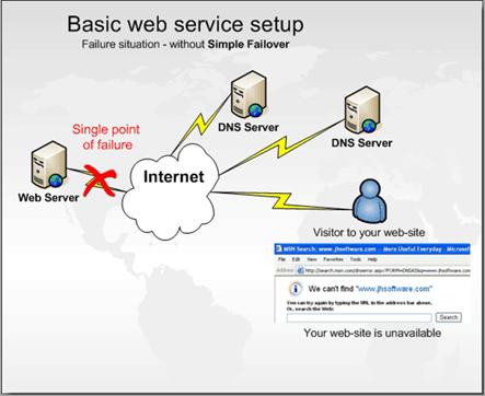 Compare Internet Providers >> Simple Failover - Sample scenarios
